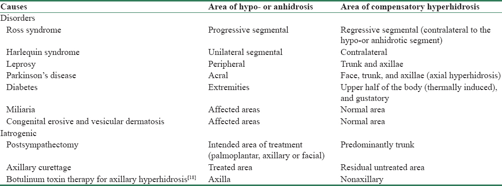 Table 2: Causes of compensatory hyperhidrosis
