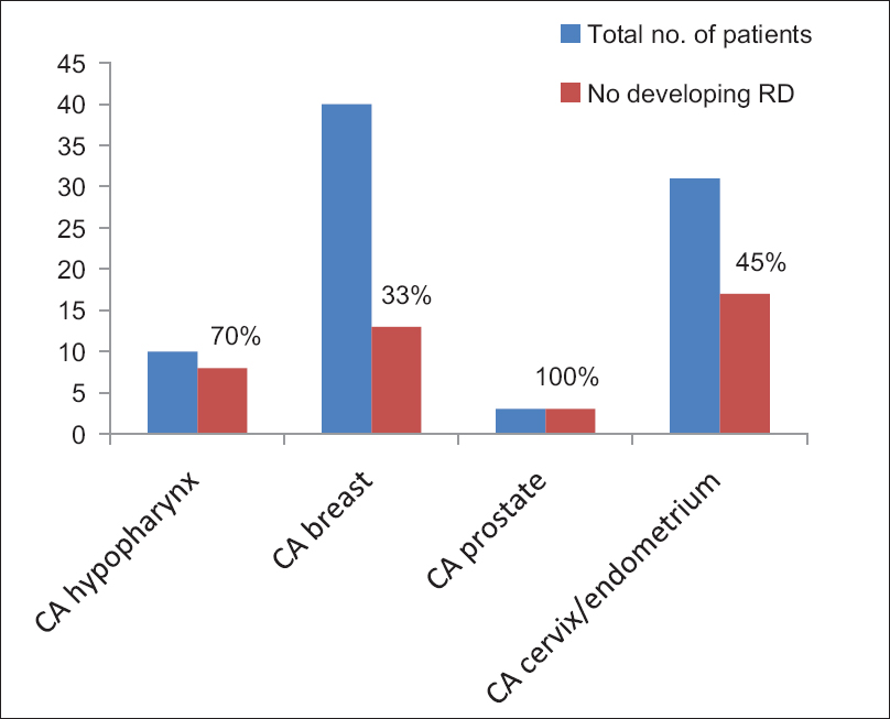 Figure 7: Percentage of patients with specific malignancies developing radiation dermatitis