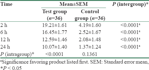 Table 2: Mean (change from baseline) summary of Corneometer<sup>&#174;</sup> measurement