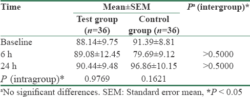 Table 5: Summary of Sebumeter<sup>&#174;</sup> measurements (actual mean)