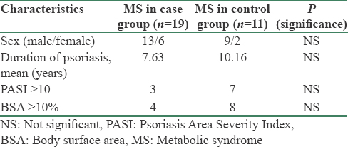 Table 3: Descriptive characteristics of psoriatic patients with and without metabolic syndrome