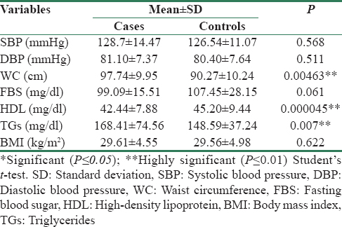 Table 1: Comparison of mean±standard deviation and p value of metabolic syndrome parameters in cases and controls