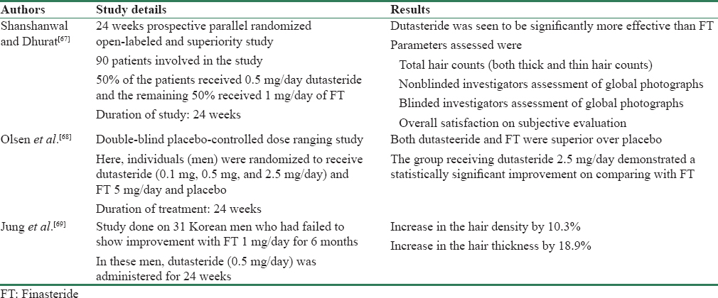Table 3: Various studies demonstrating the beneficial effects of systemic dutasteride in androgenic alopecia