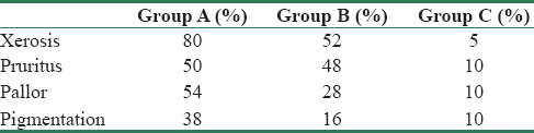 Table 2: Proportion of xerosis, pruritus, pallor, and pigmentary changes among the study groups
