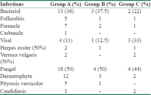 Table 3: Proportion of different cutaneous infections in our study
