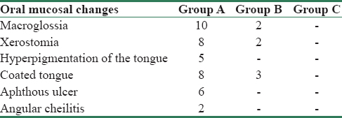Table 6: Proportion of different oral mucosal changes in our study