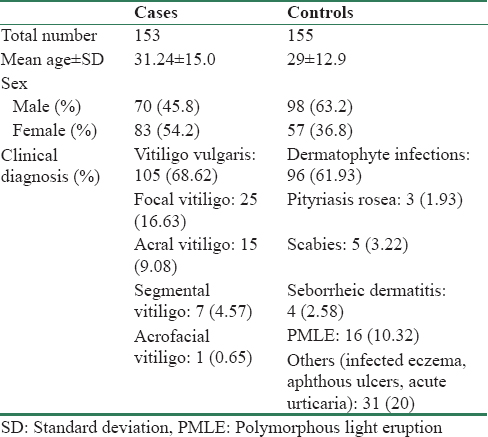 Table 1: Demographic characteristics of cases and controls