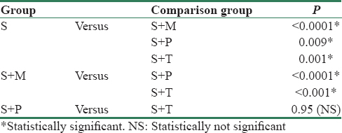 Table 6: Comparison of final outcomes of all groups with each other