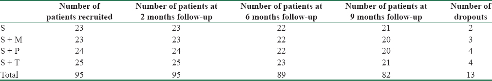 Table 2: Dropout rate of patients in various study groups over the study duration