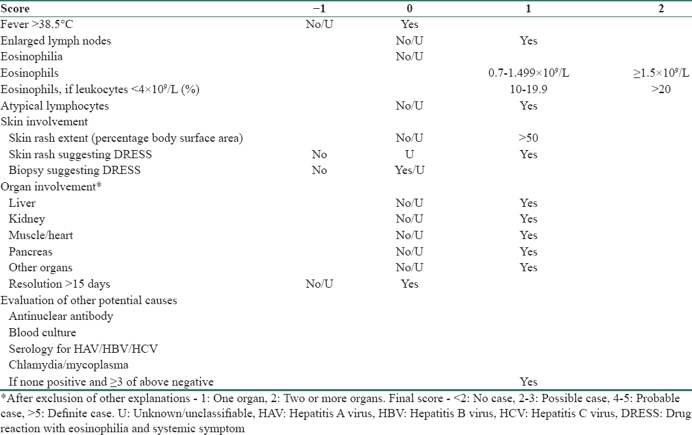 Table 1: The International Registry of Severe Cutaneous Adverse Reactions scoring system from Kardaun <i>et al</i>.