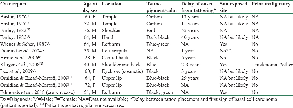 Table 1: Overview of BCC in tattoo sites currently in the literature
