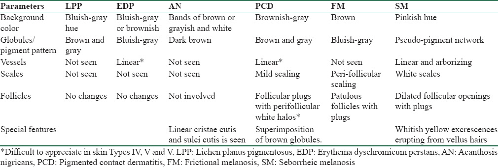 Table 1: Different dermoscopic parameters in various hyperpigmented conditions