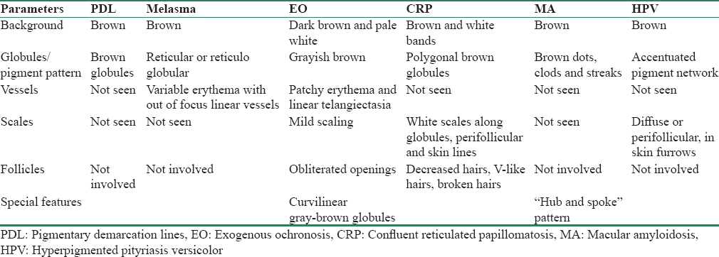 Table 2: Different dermoscopic parameters in various hyperpigmented conditions